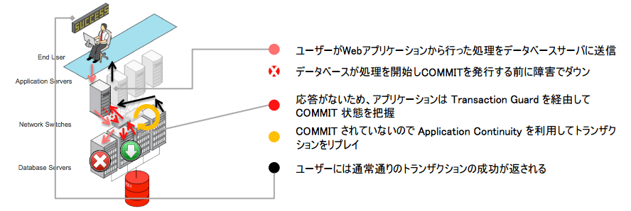 application_continuity