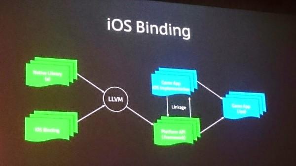 linedevday-lgcp-14-ios-binding