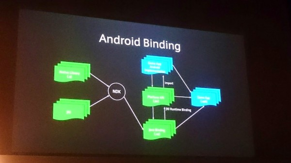 linedevday-lgcp-15-android-binding