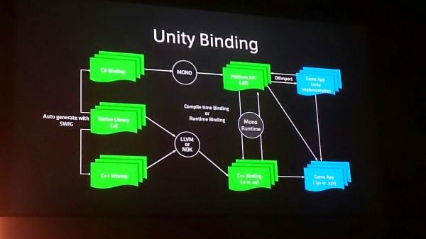linedevday-lgcp-16-unity-binding