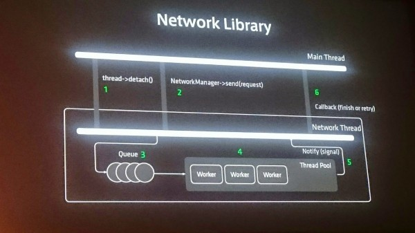 linedevday-lgcp-19-network-library2