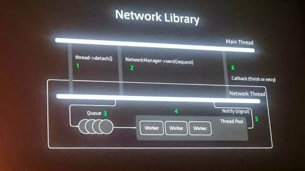linedevday-lgcp-19-network-library2