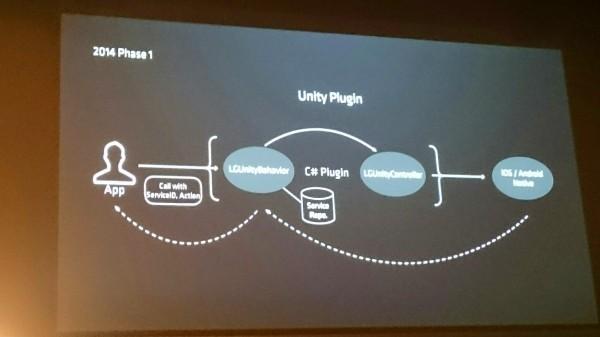 linedevday-lgcp-5-unity-plugin2